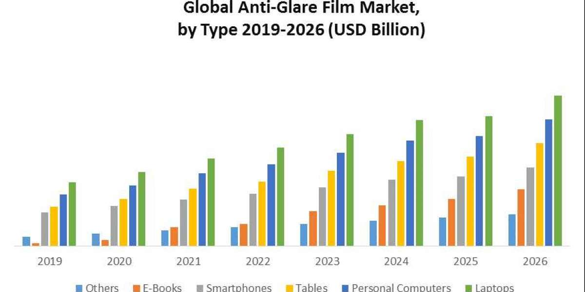 Anti-Glare Film Market (2020-2026) by Type, Application, and Region.